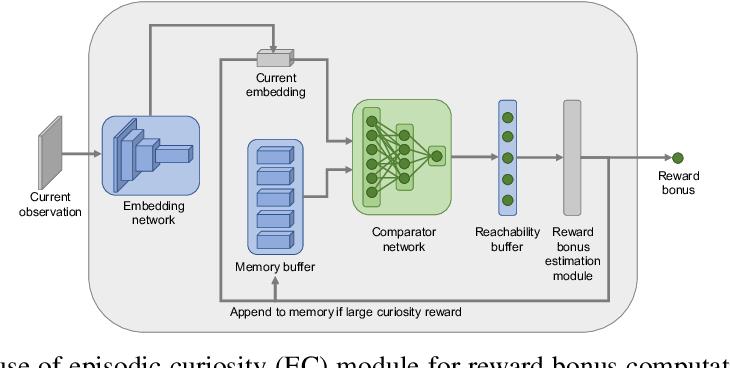 Figure 4 for Episodic Curiosity through Reachability
