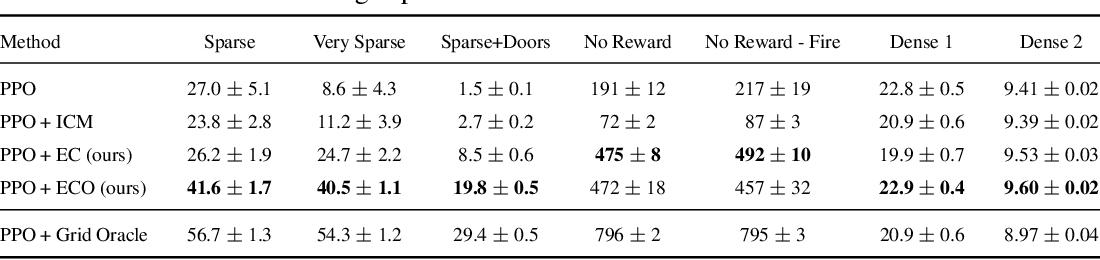 Figure 2 for Episodic Curiosity through Reachability