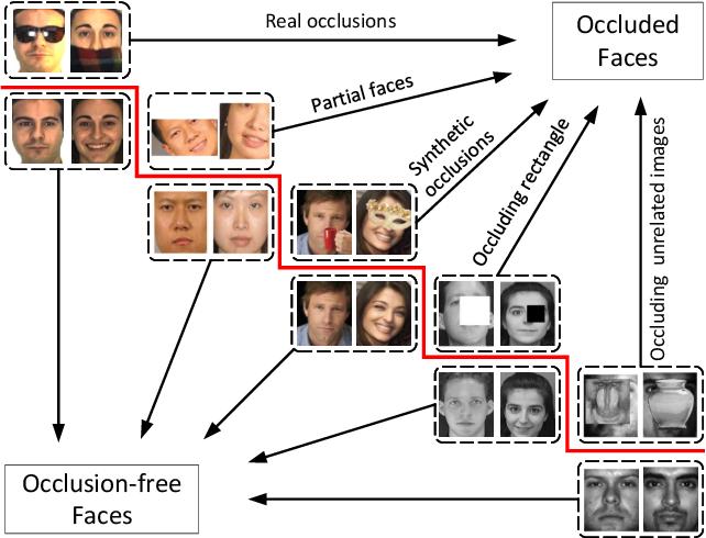 Figure 2 for A survey of face recognition techniques under occlusion