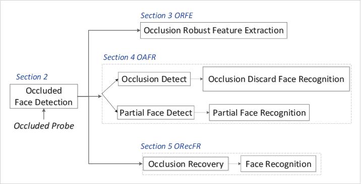 Figure 3 for A survey of face recognition techniques under occlusion