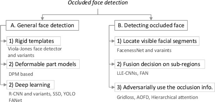Figure 4 for A survey of face recognition techniques under occlusion