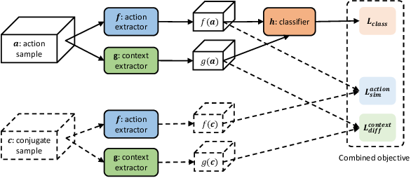 Figure 3 for Attentive Action and Context Factorization