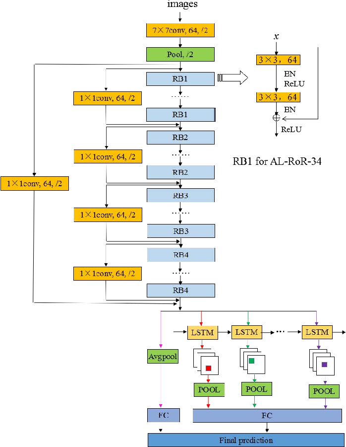 Figure 3 for Fine-Grained Age Estimation in the wild with Attention LSTM Networks