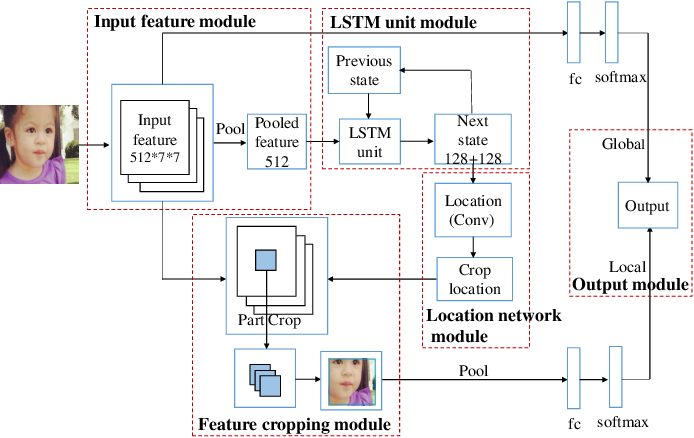 Figure 4 for Fine-Grained Age Estimation in the wild with Attention LSTM Networks