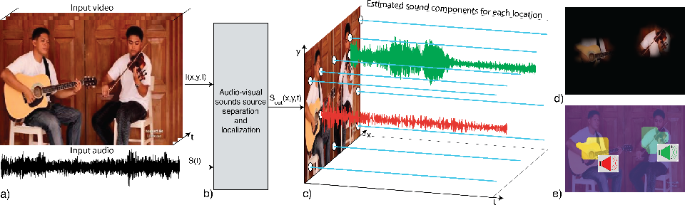 Figure 1 for The Sound of Pixels
