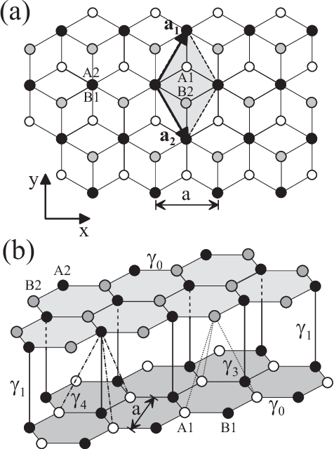 Figure 2 From The Electronic Properties Of Bilayer Graphene