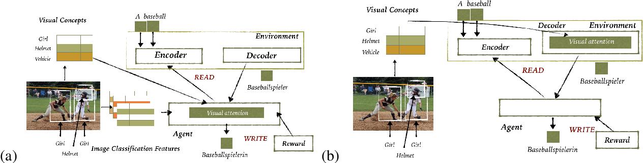 Figure 1 for Exploiting Multimodal Reinforcement Learning for Simultaneous Machine Translation