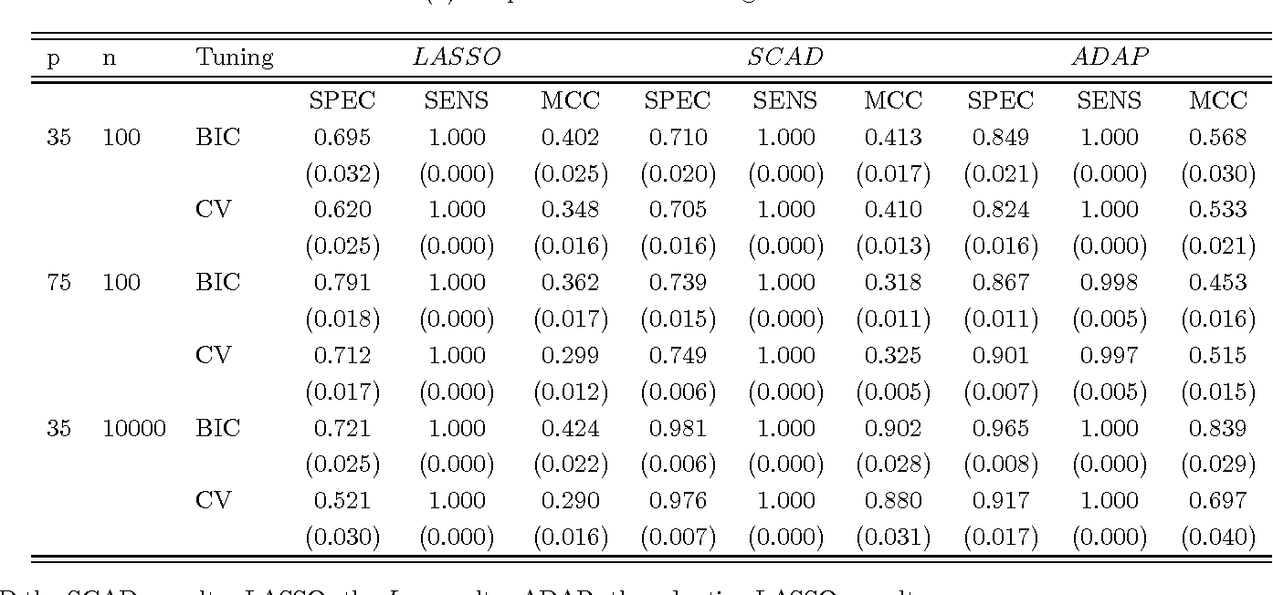 Figure 1 for Tuning parameter selection for penalized likelihood estimation of inverse covariance matrix