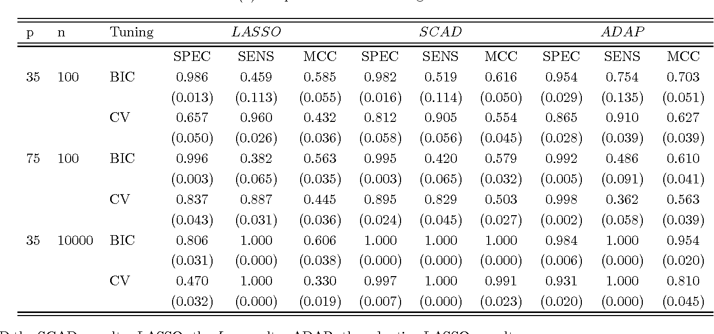 Figure 2 for Tuning parameter selection for penalized likelihood estimation of inverse covariance matrix