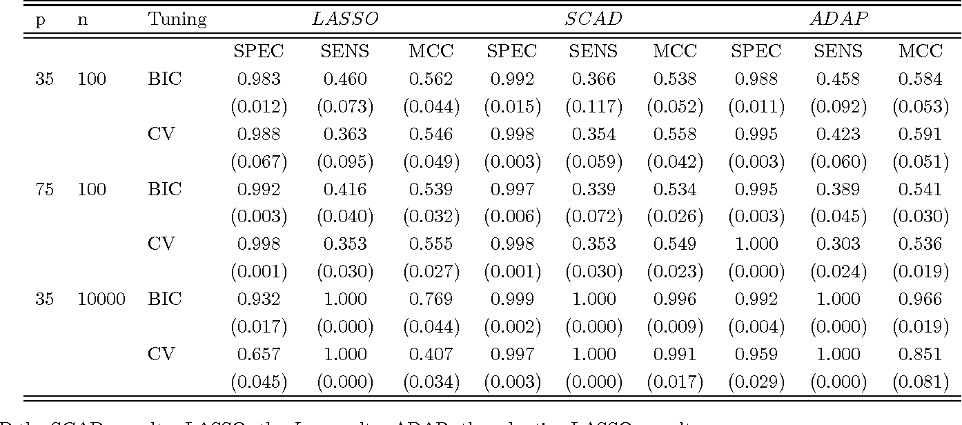 Figure 3 for Tuning parameter selection for penalized likelihood estimation of inverse covariance matrix