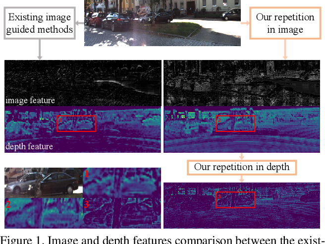 Figure 1 for RigNet: Repetitive Image Guided Network for Depth Completion