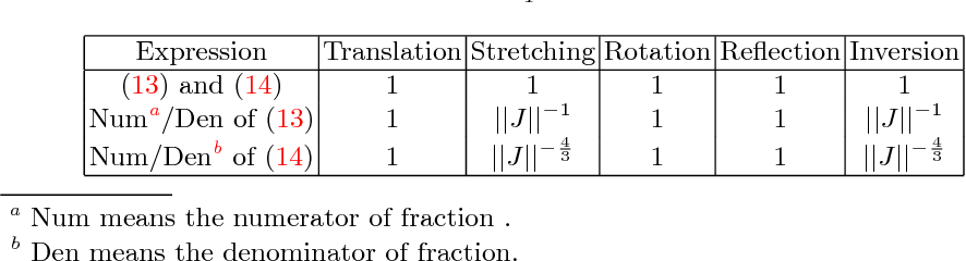 Figure 2 for Differential and integral invariants under Mobius transformation