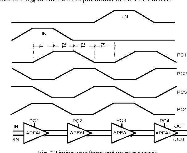 Asymmetrical Positive Feedback Adiabatic Logic For Low Power And