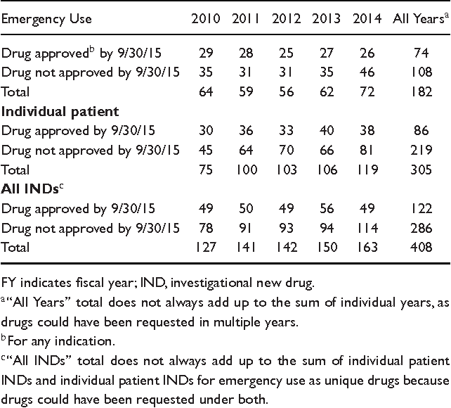 Table 3. Number of Unique Drug Expanded-Access Requests That Were Allowed to Proceed by IND Type and Year of Initial Request, FY 2010-2014