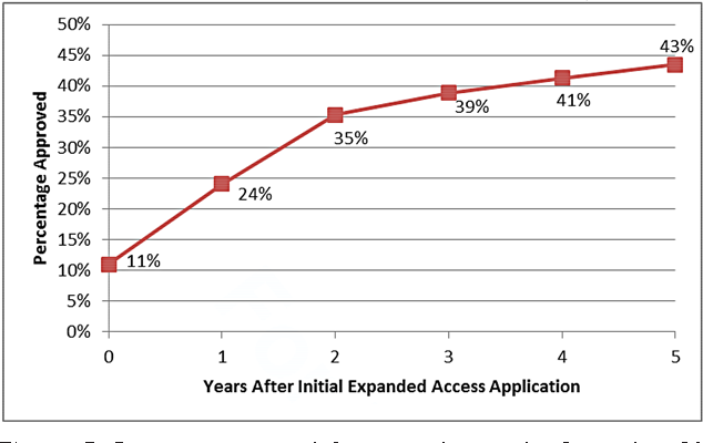 Figure 5. Percentage approval for any indication by September 30, 2015 for unique drugs for which expanded-access INDs were allowed to proceed, FY 2010-2014 (n = 471). FY indicates fiscal year; IND, investigational new drug.