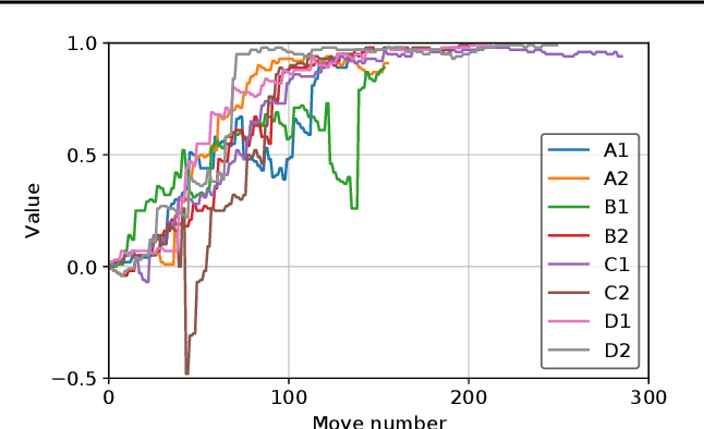 Figure 1 for ELF OpenGo: An Analysis and Open Reimplementation of AlphaZero