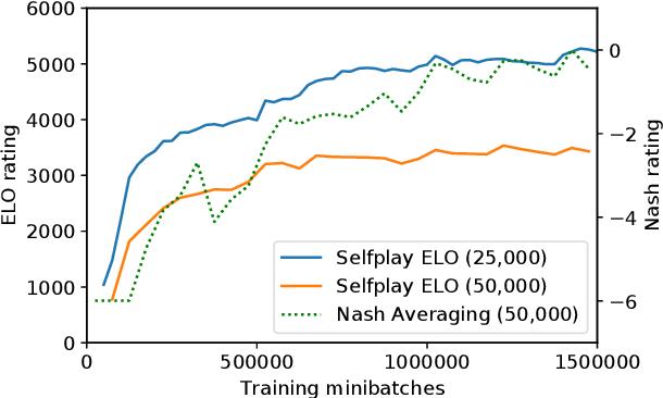 Figure 3 for ELF OpenGo: An Analysis and Open Reimplementation of AlphaZero
