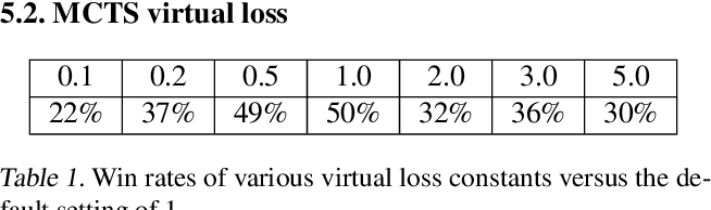 Figure 2 for ELF OpenGo: An Analysis and Open Reimplementation of AlphaZero