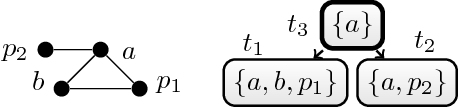 Figure 1 for Exploiting Treewidth for Projected Model Counting and its Limits