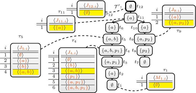 Figure 2 for Exploiting Treewidth for Projected Model Counting and its Limits