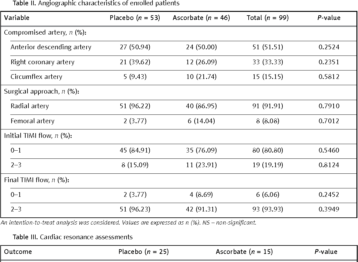 Table II. Angiographic characteristics of enrolled patients