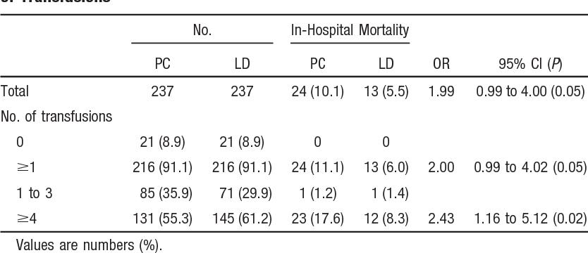 Leukocyte Depletion in Cardiac Surgery and Cardiology