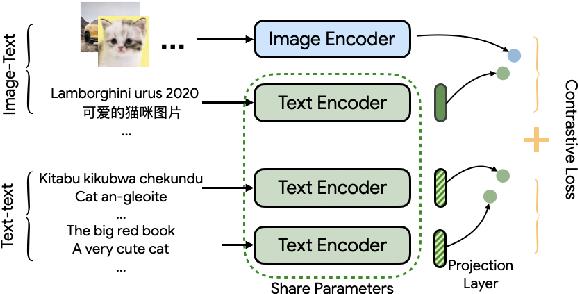 Figure 1 for MURAL: Multimodal, Multitask Retrieval Across Languages