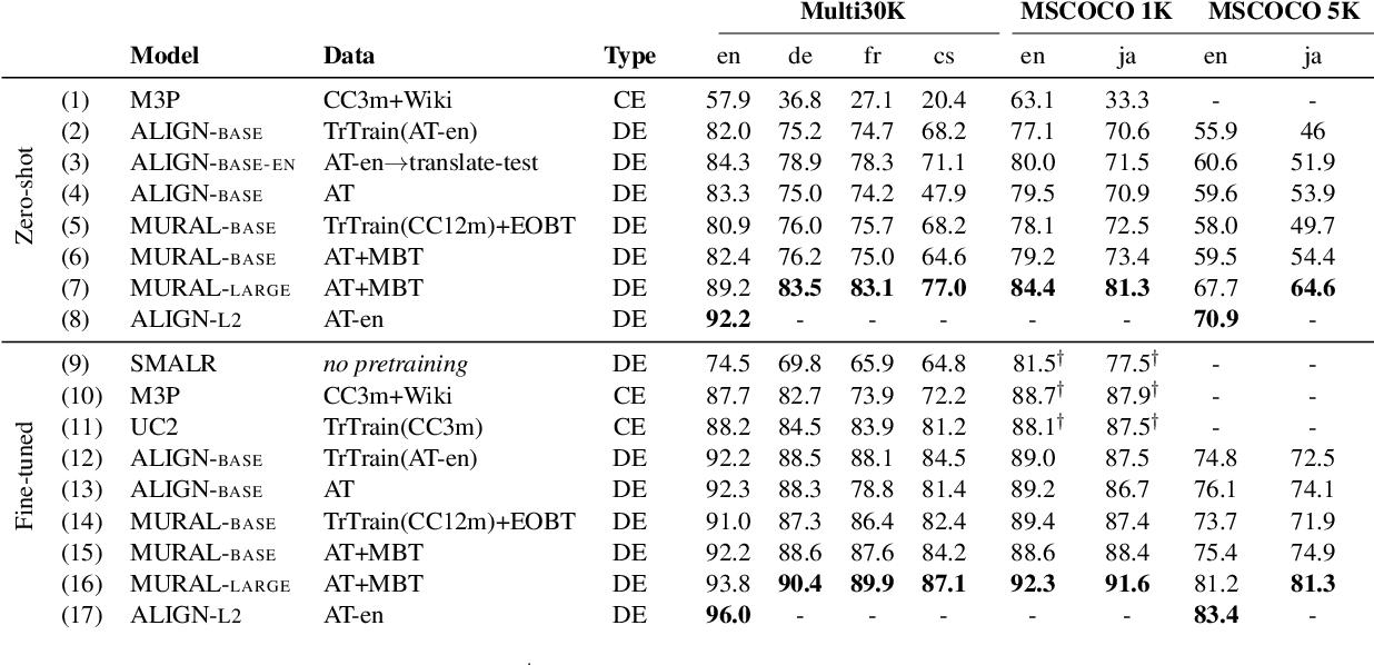 Figure 4 for MURAL: Multimodal, Multitask Retrieval Across Languages