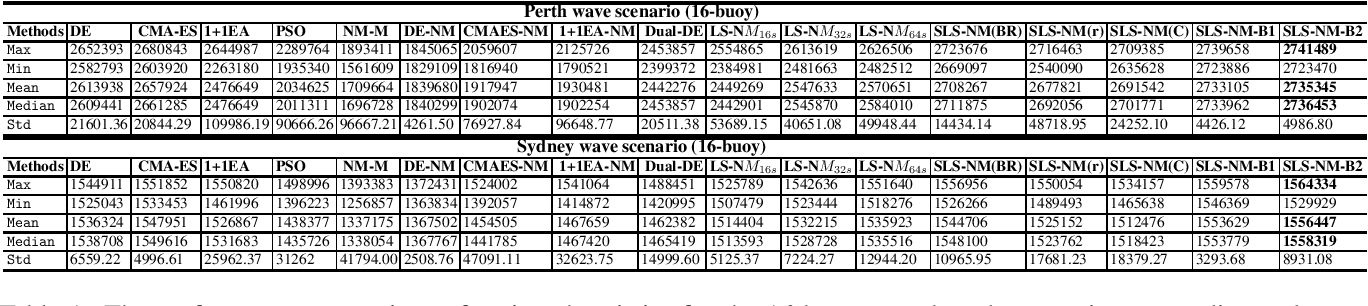 Figure 2 for A Hybrid Evolutionary Algorithm Framework for Optimising Power Take Off and Placements of Wave Energy Converters