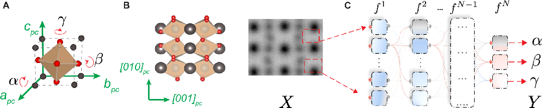 Figure 1 for Reconstruction of 3-D Atomic Distortions from Electron Microscopy with Deep Learning
