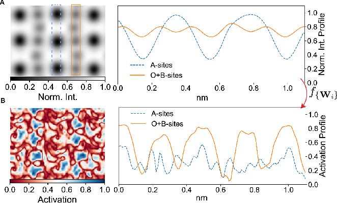Figure 3 for Reconstruction of 3-D Atomic Distortions from Electron Microscopy with Deep Learning