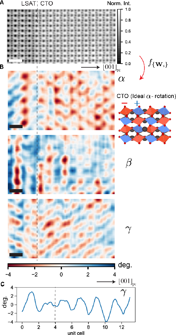 Figure 4 for Reconstruction of 3-D Atomic Distortions from Electron Microscopy with Deep Learning