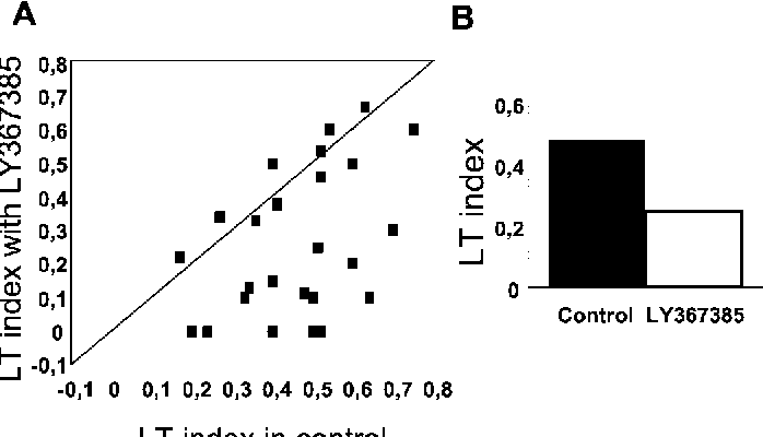 Figure 4. Length-tuning index in the LGN decreases with LY367385 ejection. A, Scatter plot comparing the LT index before and during blockade of mGluR1s by mean of LY376385 iontophoretic ejection (n 25). It is very evident that in a group of cells (n 14), the LT decreases when the metabotropic antagonist is ejected (cells become less length tuned). B, Bar histogram showing the average LT in the two conditions for the cells represented in A.