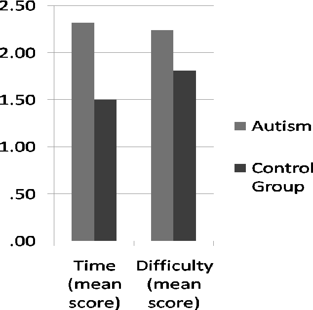 Figure 1 from The Significance of Comforting Touch to