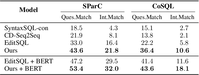 Figure 2 for How Far are We from Effective Context Modeling ? An Exploratory Study on Semantic Parsing in Context