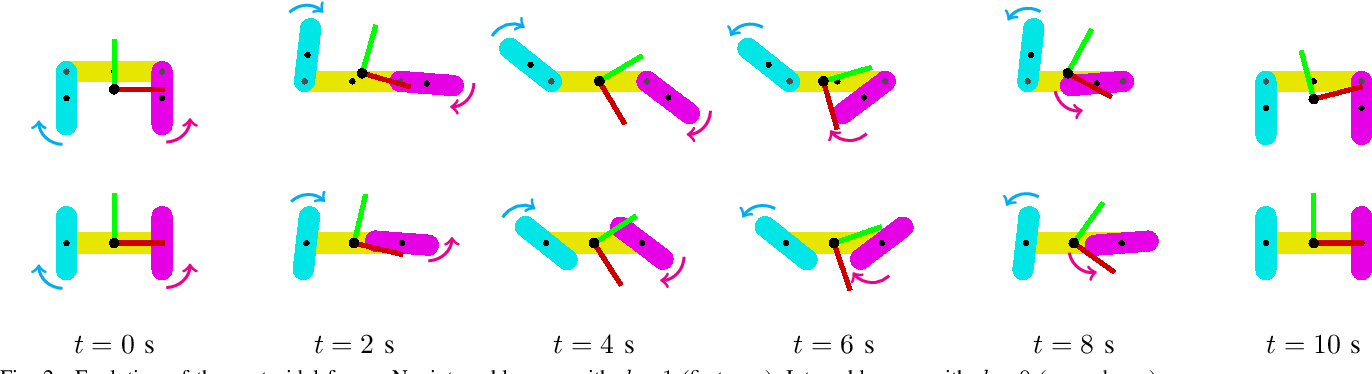 Figure 2 for On Centroidal Dynamics and Integrability of Average Angular Velocity