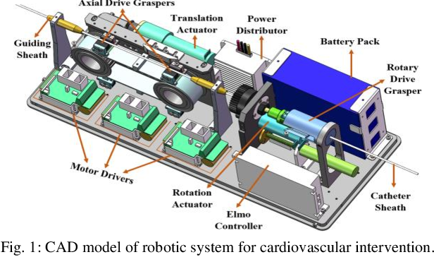 Figure 1 for Exploration of Surgeons' Natural Skills for Robotic Catheterization