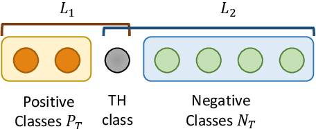 Figure 3 for Document-Level Relation Extraction with Adaptive Thresholding and Localized Context Pooling
