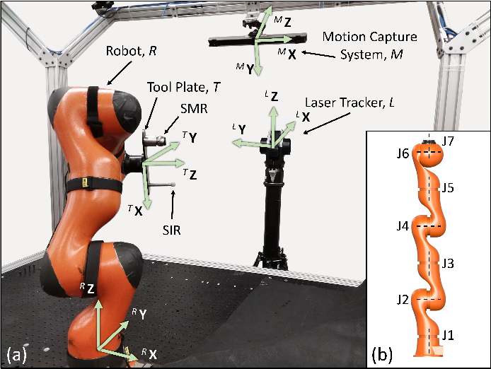 Figure 2 for Efficiently Improving and Quantifying Robot Accuracy In Situ