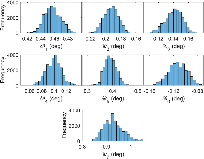 Figure 4 for Efficiently Improving and Quantifying Robot Accuracy In Situ