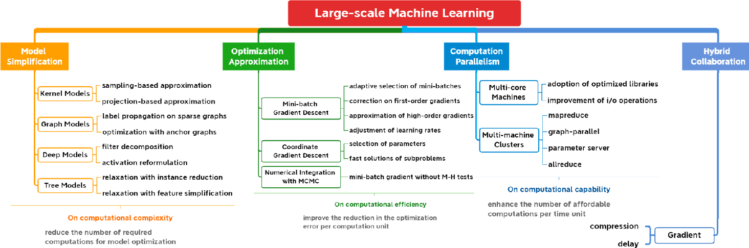 Figure 1 for A Survey on Large-scale Machine Learning