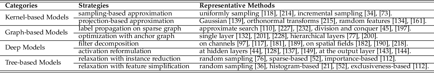 Figure 2 for A Survey on Large-scale Machine Learning