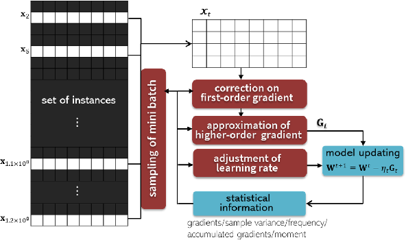 Figure 4 for A Survey on Large-scale Machine Learning