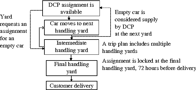 Figure 4: DCP integrates tightly with the CSX operational process. A car might receive many assignments before it begins moving and is a candidate for assignment at each intermediate handling yard. The car assignment is held by DCP until needed by operations, effectively deferring final decisions until necessary.