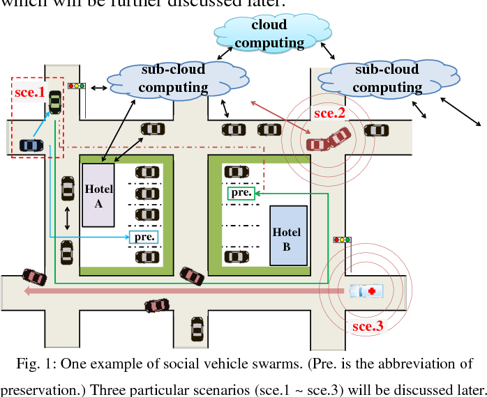 Figure 1 for Social Vehicle Swarms: A Novel Perspective on Social-aware Vehicular Communication Architecture