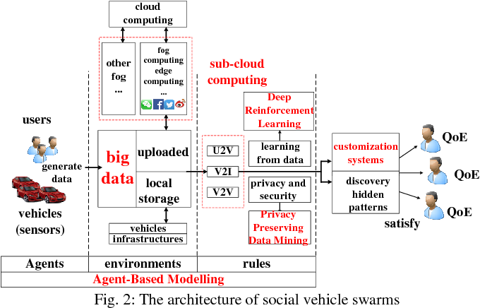 Figure 2 for Social Vehicle Swarms: A Novel Perspective on Social-aware Vehicular Communication Architecture