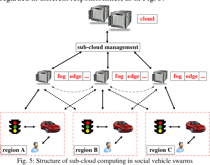 Figure 4 for Social Vehicle Swarms: A Novel Perspective on Social-aware Vehicular Communication Architecture