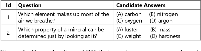 Figure 1 for Improving Question Answering by Commonsense-Based Pre-Training