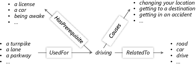 Figure 2 for Improving Question Answering by Commonsense-Based Pre-Training