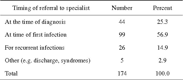Table 4 from Neonatal pre-auricular pits/sinuses: Survey of